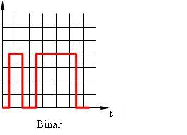 dab binäres handeln